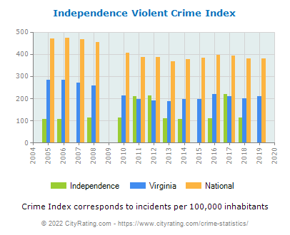 Independence Violent Crime vs. State and National Per Capita