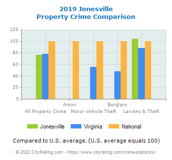 Jonesville Property Crime vs. State and National Comparison