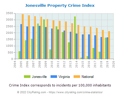 Jonesville Property Crime vs. State and National Per Capita