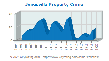 Jonesville Property Crime