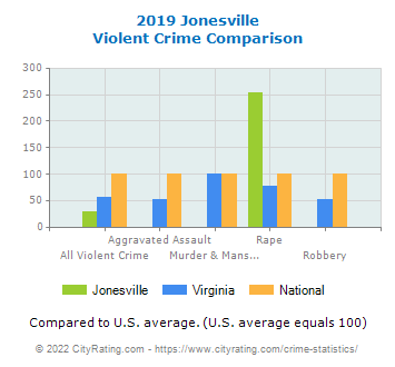 Jonesville Violent Crime vs. State and National Comparison