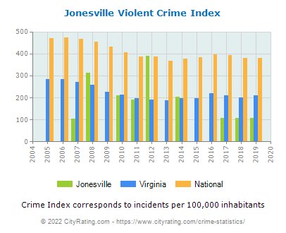 Jonesville Violent Crime vs. State and National Per Capita