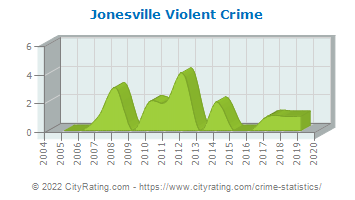 Jonesville Violent Crime