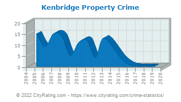 Kenbridge Property Crime