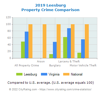 Leesburg Property Crime vs. State and National Comparison
