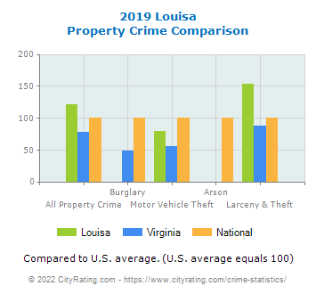 Louisa Property Crime vs. State and National Comparison