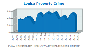 Louisa Property Crime