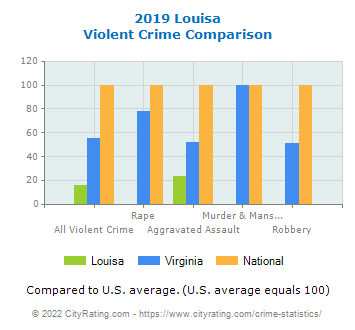 Louisa Violent Crime vs. State and National Comparison