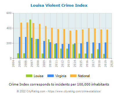 Louisa Violent Crime vs. State and National Per Capita