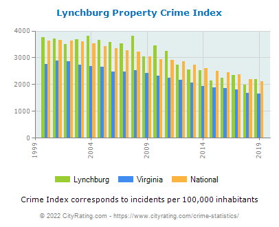 Lynchburg Property Crime vs. State and National Per Capita