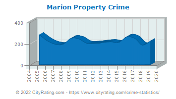 Marion Property Crime