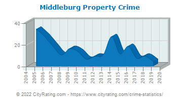 Middleburg Property Crime