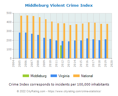Middleburg Violent Crime vs. State and National Per Capita