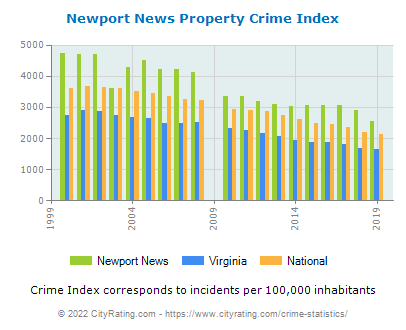 Newport News Property Crime vs. State and National Per Capita