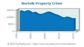 Norfolk Property Crime