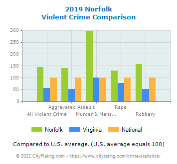 Norfolk Violent Crime vs. State and National Comparison