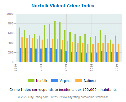 Norfolk Violent Crime vs. State and National Per Capita