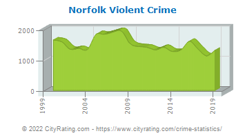 Norfolk Violent Crime