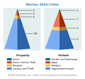 Norton Crime 2016