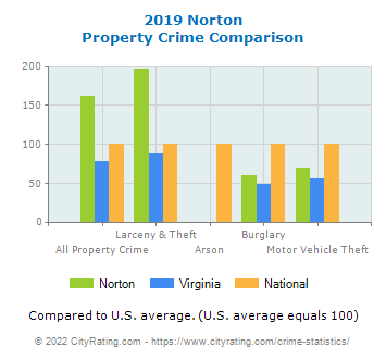 Norton Property Crime vs. State and National Comparison