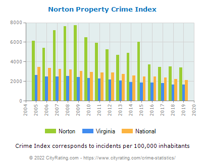 Norton Property Crime vs. State and National Per Capita