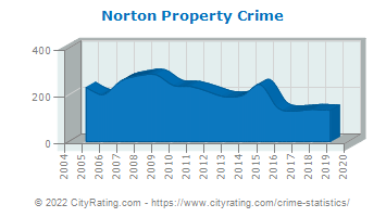 Norton Property Crime
