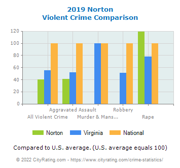 Norton Violent Crime vs. State and National Comparison