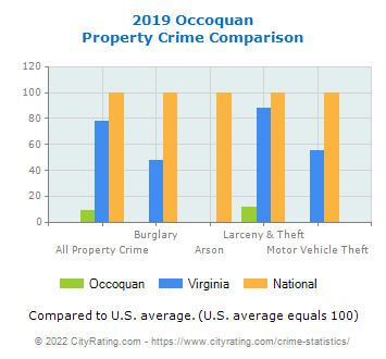 Occoquan Property Crime vs. State and National Comparison