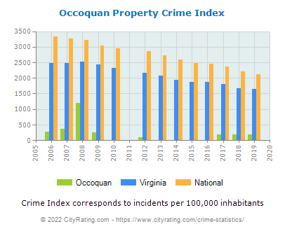 Occoquan Property Crime vs. State and National Per Capita