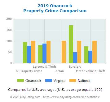 Onancock Property Crime vs. State and National Comparison
