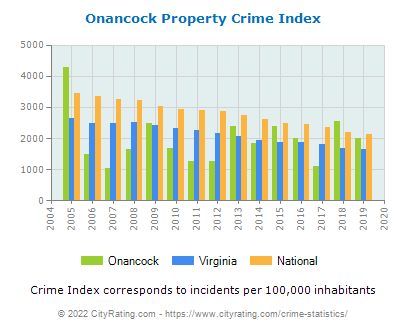 Onancock Property Crime vs. State and National Per Capita