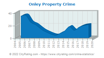 Onley Property Crime