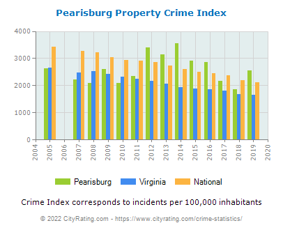 Pearisburg Property Crime vs. State and National Per Capita