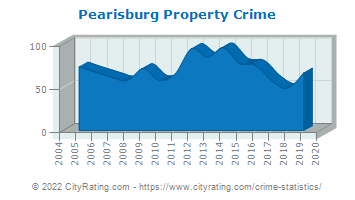 Pearisburg Property Crime