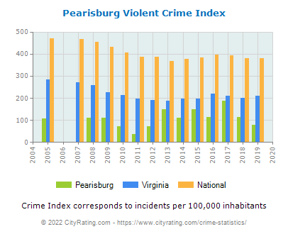 Pearisburg Violent Crime vs. State and National Per Capita