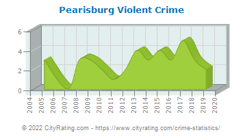 Pearisburg Violent Crime