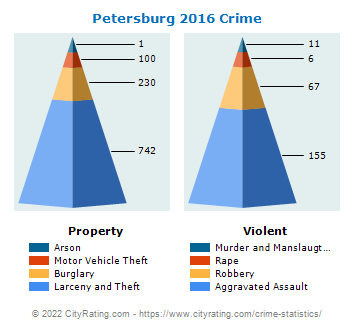Petersburg Crime 2016
