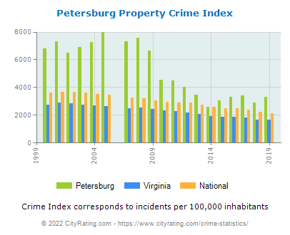 Petersburg Property Crime vs. State and National Per Capita