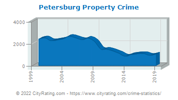 Petersburg Property Crime