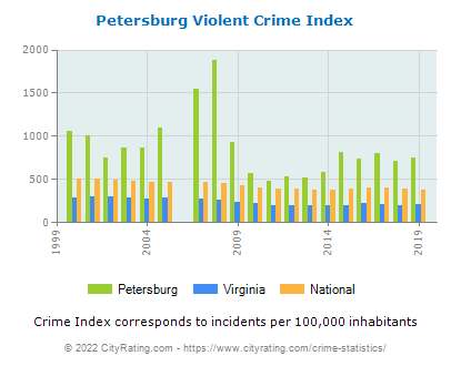 Petersburg Violent Crime vs. State and National Per Capita