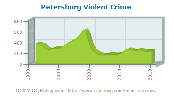 Petersburg Violent Crime
