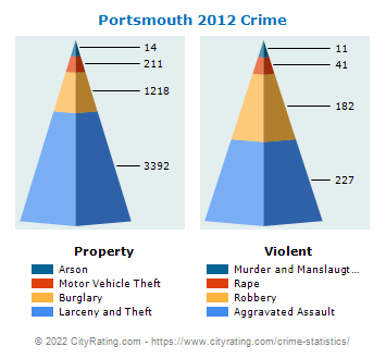 Portsmouth Crime 2012