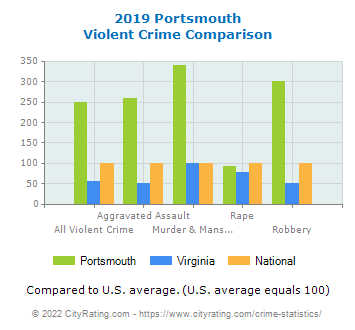 Portsmouth Violent Crime vs. State and National Comparison
