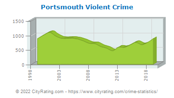 Portsmouth Violent Crime