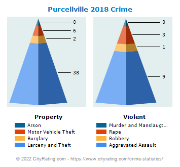 Purcellville Crime 2018