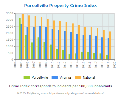 Purcellville Property Crime vs. State and National Per Capita