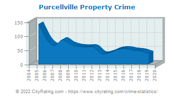 Purcellville Property Crime