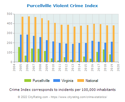 Purcellville Violent Crime vs. State and National Per Capita