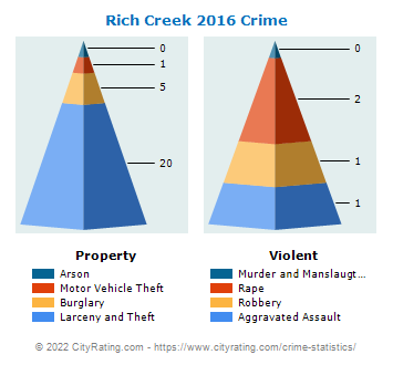 Rich Creek Crime 2016