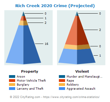 Rich Creek Crime Statistics Virginia Va Cityrating Com